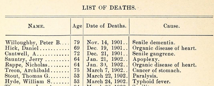 Indiana Soldiers Home, Deaths, 1902