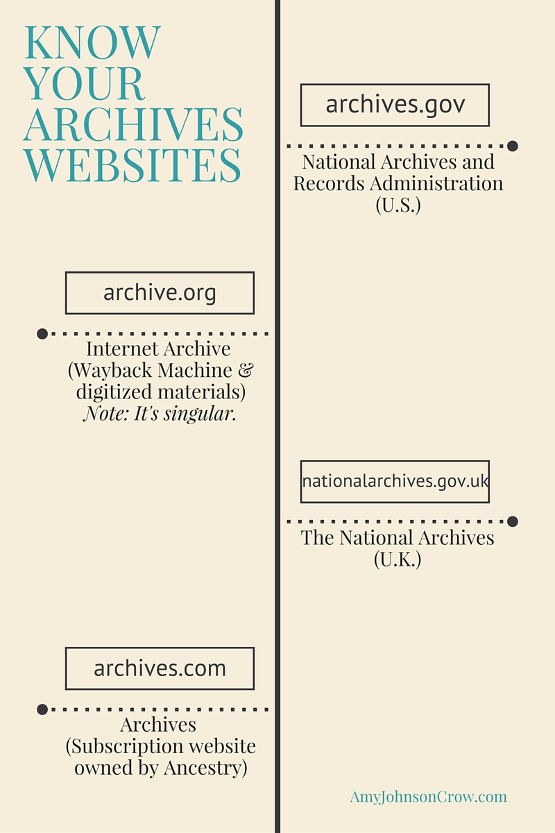 Know Your Archives Websites